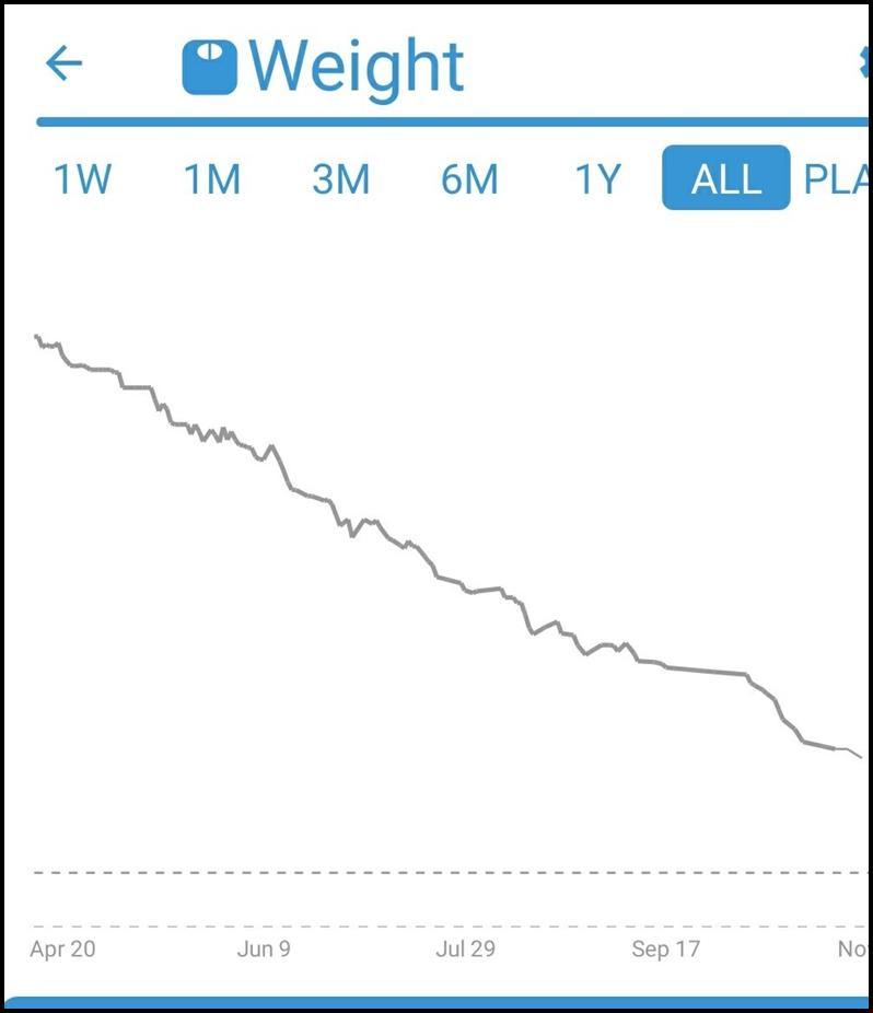 weight-loss-graph